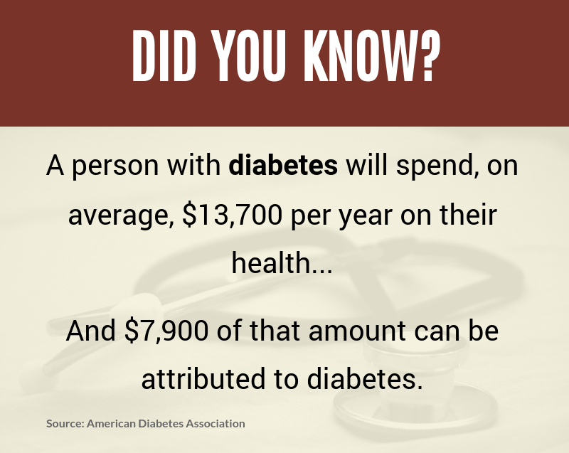 Cost of Diabetes Per Year
