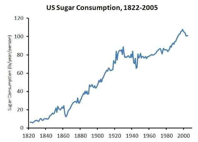 increased American Sugar Consumption - Business Insider